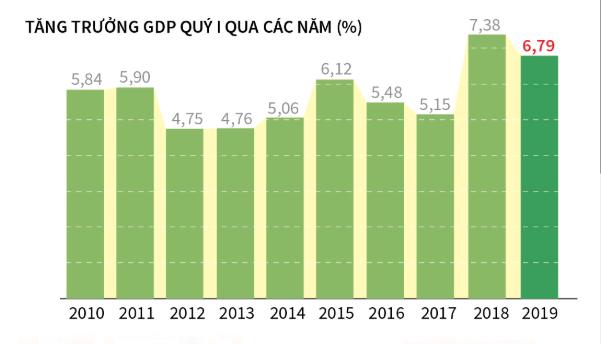 一季度越南通胀率被控制在近三年来同期最低水平 hinh anh 1