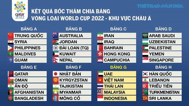 2022年卡塔尔世界杯预选赛亚洲区第二阶段比赛分组抽签结果揭晓 hinh anh 1