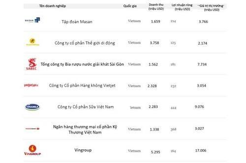 福布斯公布亚太地区最佳上市公司200强 越南7家公司榜上有名 hinh anh 1