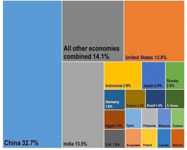 对全球经济增长贡献最大的20个经济体预测名单出炉 越南榜上有名 hinh anh 1