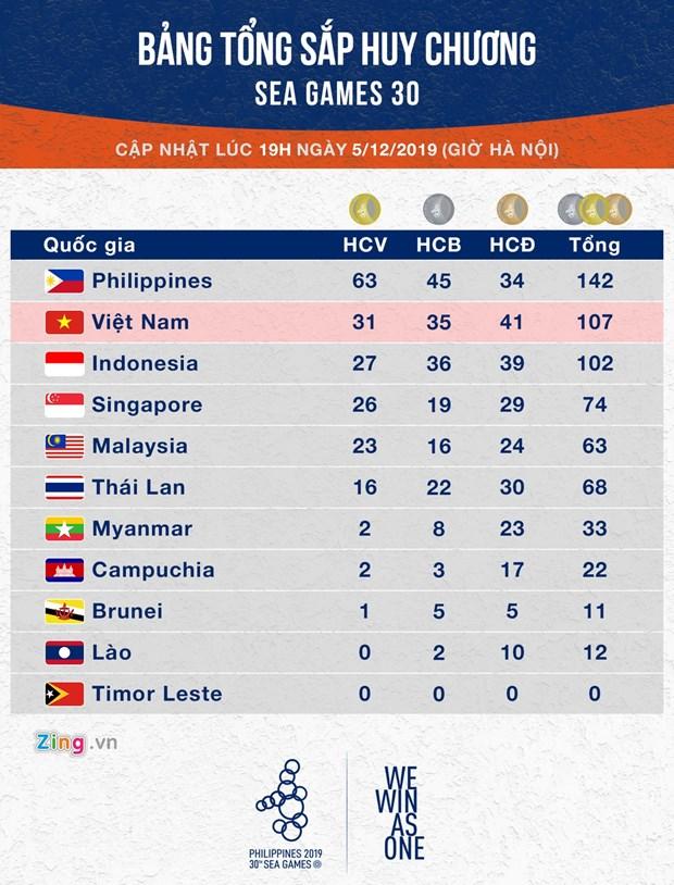 第30届东南亚运动会:越南体育代表团继续稳居奖牌榜第二位 hinh anh 1