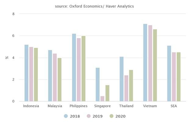 2020年东盟与中日韩经济发展形势前景乐观 hinh anh 1