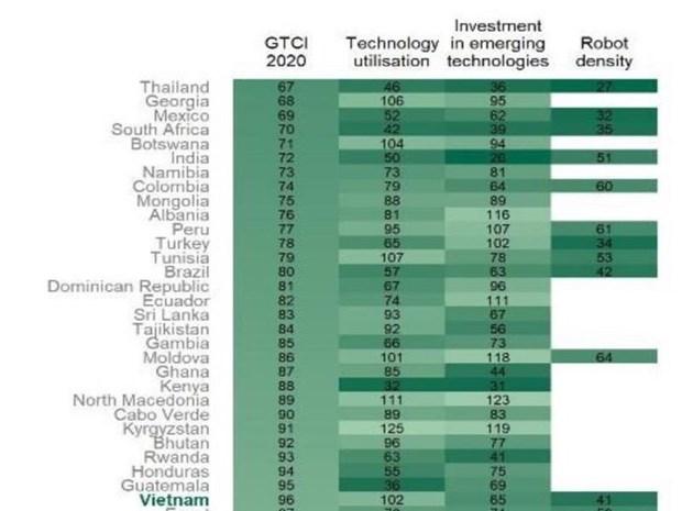 越南《全球竞争力指数》与高收入国家之间的差距较大 hinh anh 1