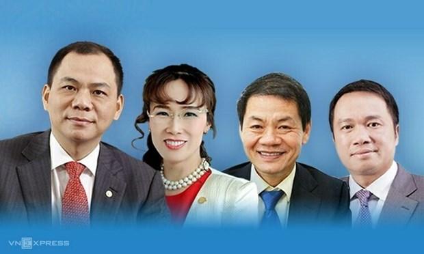 越南4名企业家荣登《2020福布斯全球亿万富豪榜》 hinh anh 1