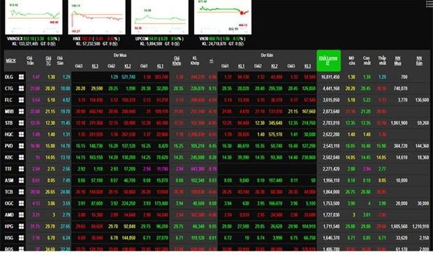 4月初至今VN-Index上涨19.1% hinh anh 1