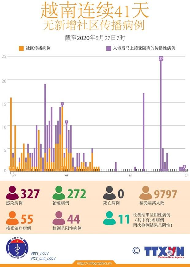 截至27日下午越南连续41天无新增本地病例 呈阳性病例只剩下26例 hinh anh 2