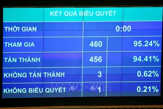 越南第十四届国会第九次会议:通过两项决议、一项法案和讨论人事工作 hinh anh 1