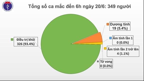 越南连续65天无新增本地病例 hinh anh 1