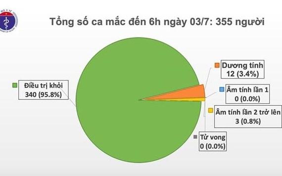 越南78天无新增本地病例 hinh anh 1
