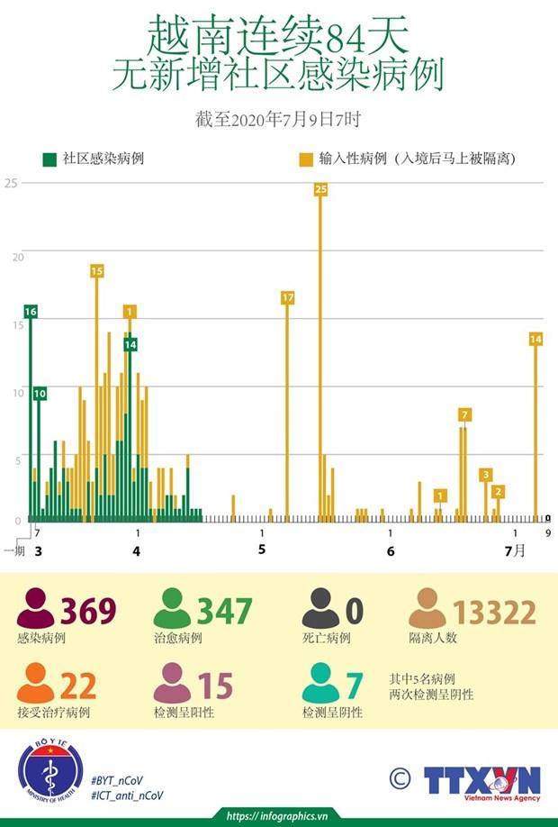 新冠肺炎疫情:越南无新增新冠肺炎确诊病例 hinh anh 2
