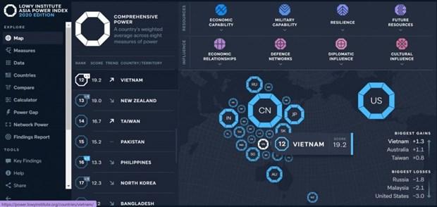 越南在2020年亚洲实力指数中排名上升 hinh anh 1