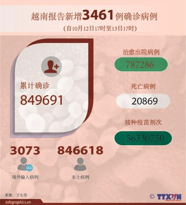 10月13日越南新增3458例新冠肺炎确诊病例 hinh anh 2