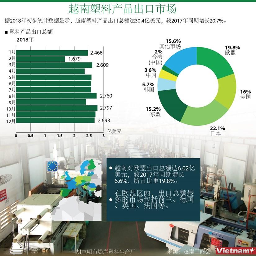 图表新闻:越南塑料产品出口市场 hinh anh 1