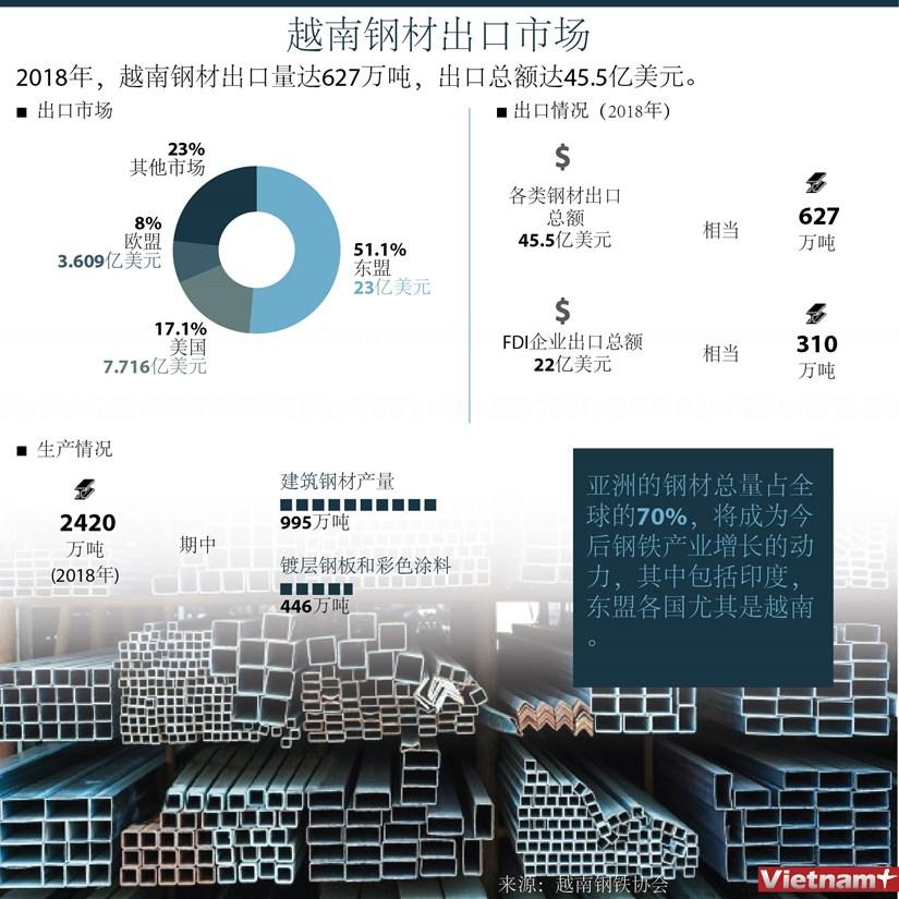 图表新闻:越南钢材出口市场 hinh anh 1