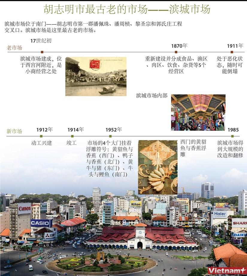 图表新闻:胡志明市最古老的市场——滨城市场 hinh anh 1