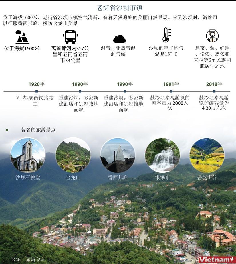 图表新闻:老街省沙坝市镇 hinh anh 1