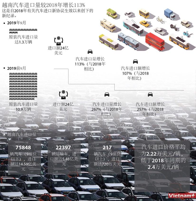 图表新闻:越南汽车进口量较2018年增长113% hinh anh 1