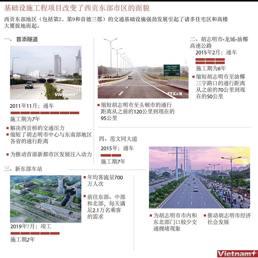 图表新闻:基础设施工程项目改变了西贡东部市区的面貌 hinh anh 1