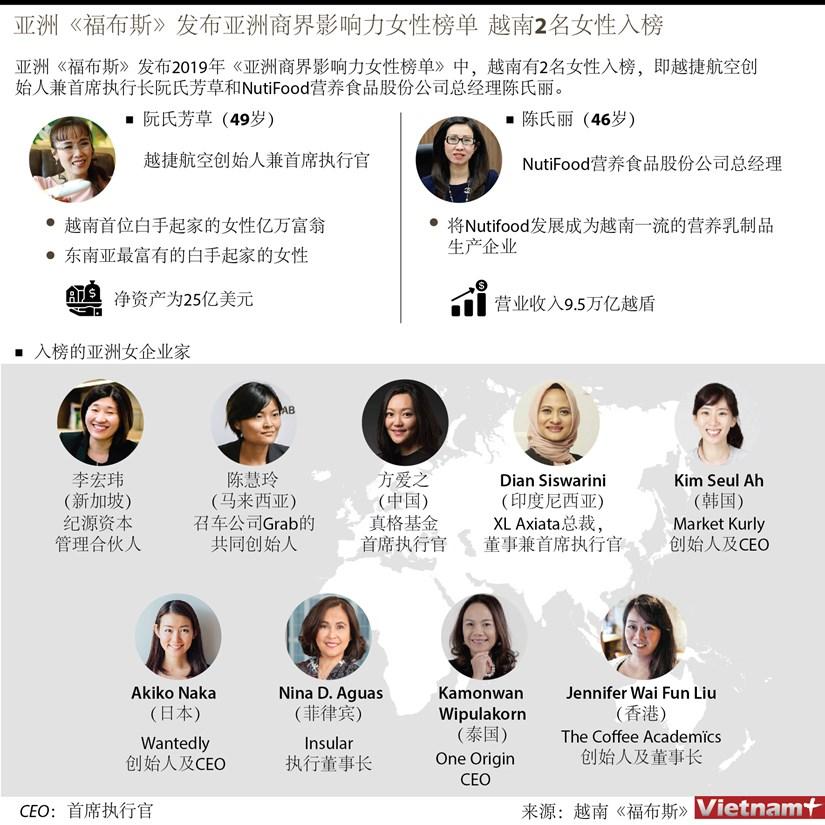 图表新闻:亚洲《福布斯》发布亚洲商界影响力女性榜单 越南2名女性入榜 hinh anh 1