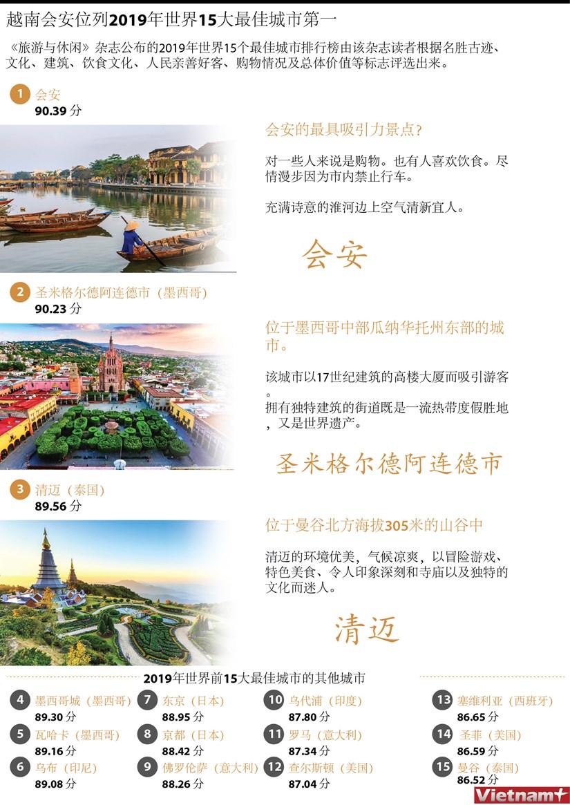 图表新闻:越南会安位列2019年世界15大最佳城市第一 hinh anh 1