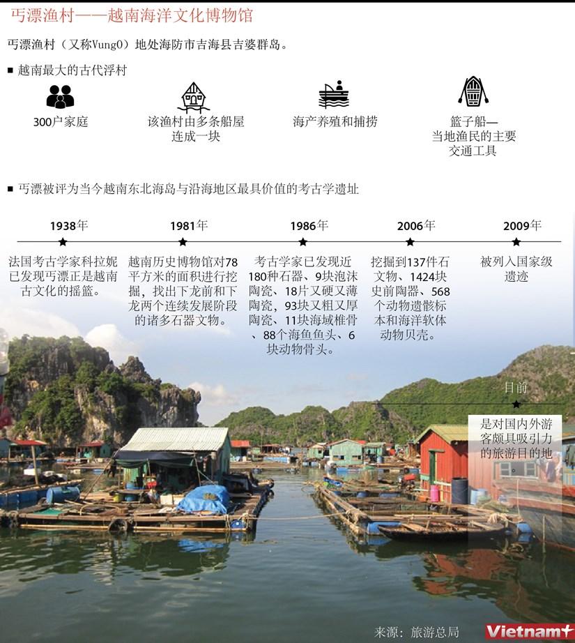 图表新闻:丐漂渔村——越南海洋文化博物馆 hinh anh 1