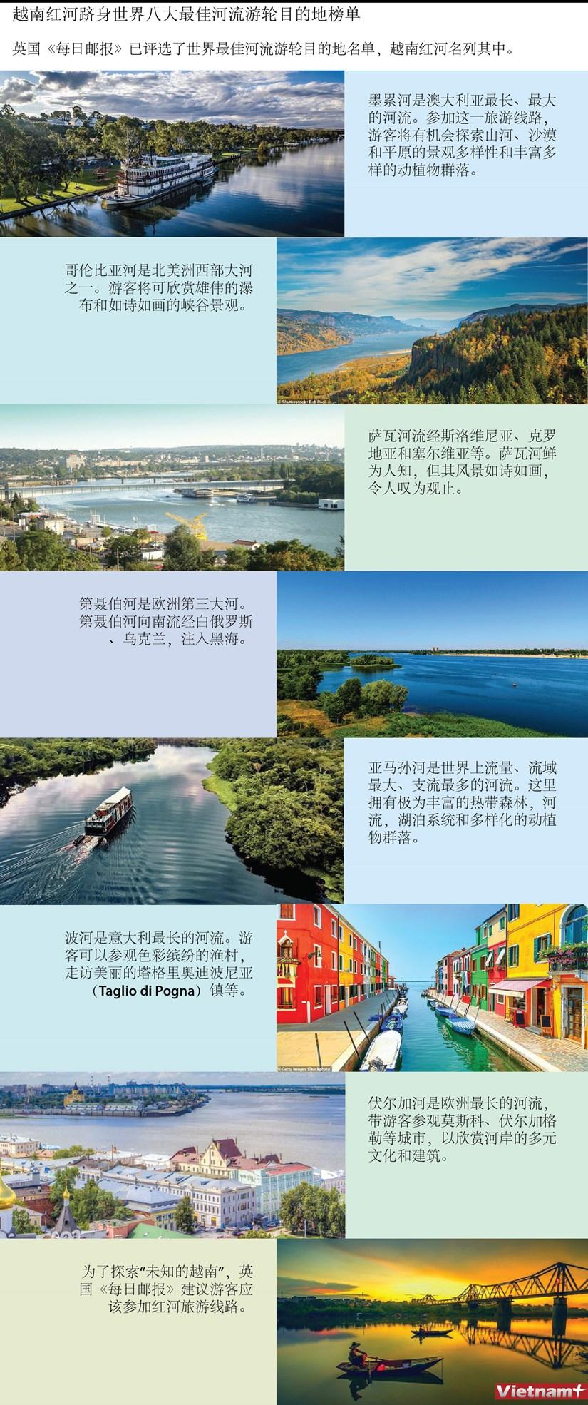 图表新闻:越南红河跻身世界八大最佳河流游轮目的地榜单 hinh anh 1