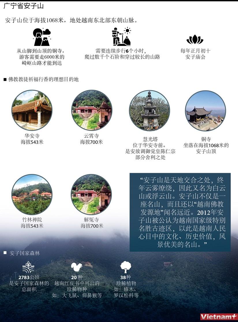 图表新闻:广宁省安子山 hinh anh 1