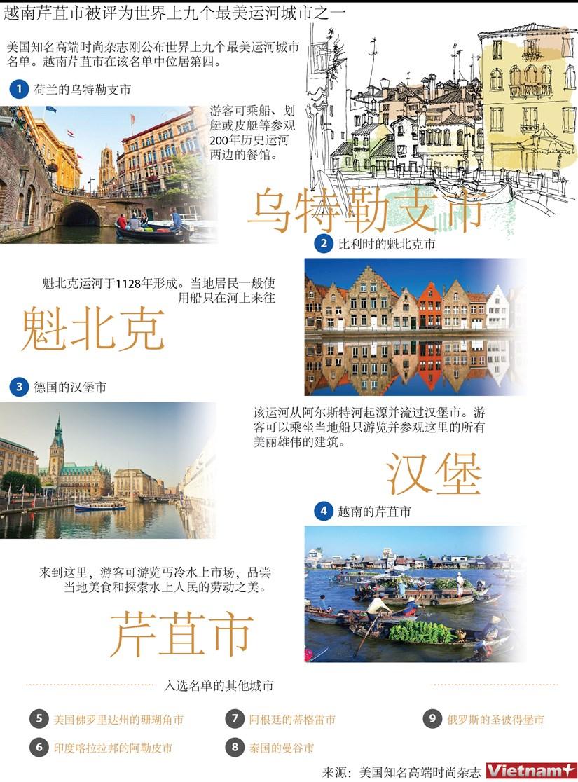 图表新闻:越南芹苴市被评为世界上九个最美运河城市之一 hinh anh 1