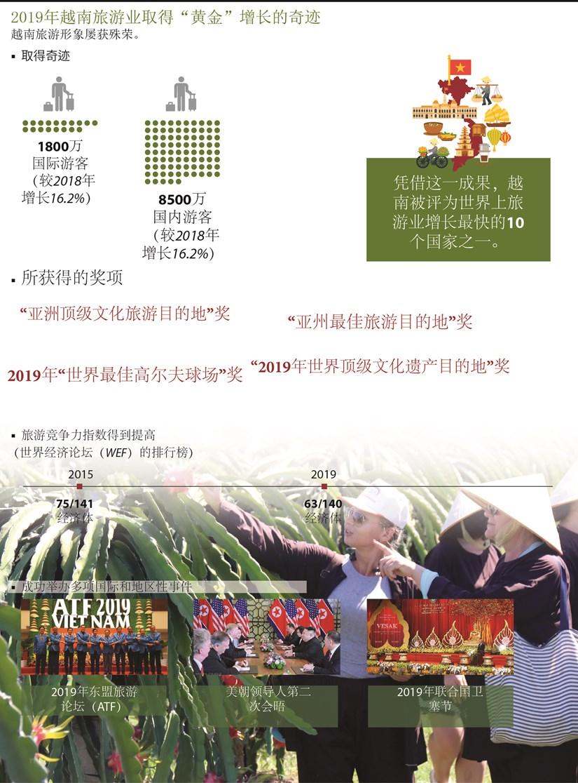 """图表新闻:2019年越南旅游业取得""""黄金""""增长的奇迹 hinh anh 1"""