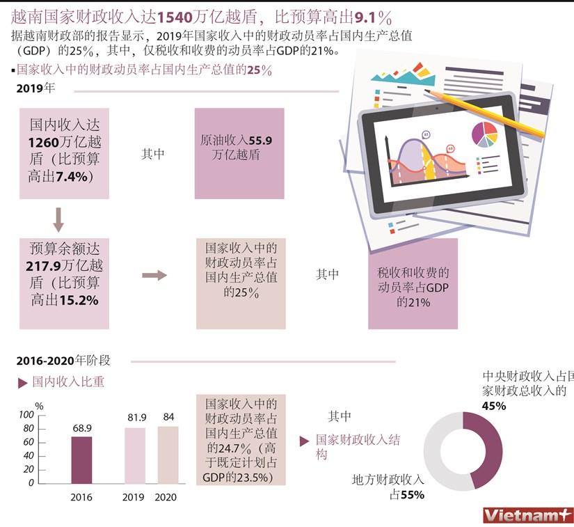 图表新闻:越南国家财政收入达1540万亿越盾,比预算高出9.1% hinh anh 1