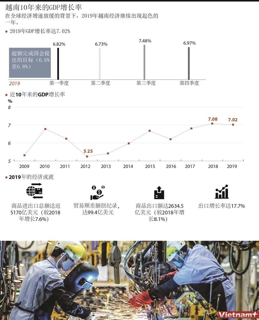 图表新闻:越南10年来的GDP增长率 hinh anh 1