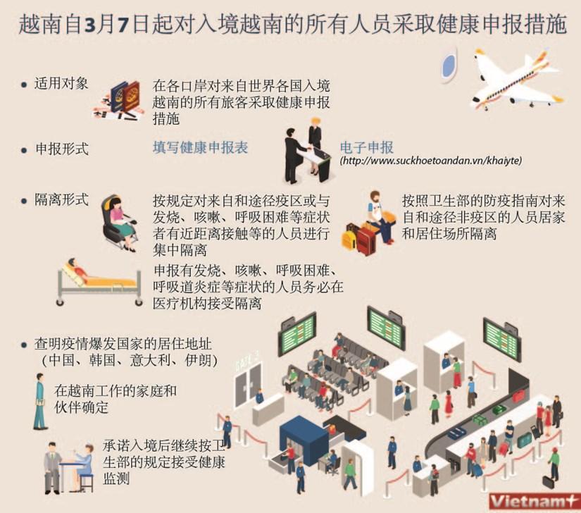 图表新闻:越南自3月7日起对入境越南的所有人员采取健康申报措施 hinh anh 1