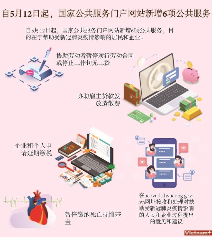 图表新闻:自5月12日起,国家公共服务门户网站新增6项公共服务 hinh anh 1