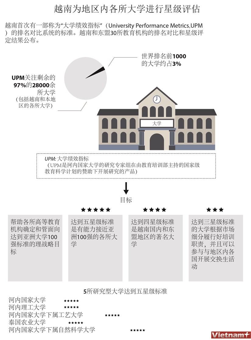 图表新闻:越南为地区内各所大学进行星级评级 hinh anh 1