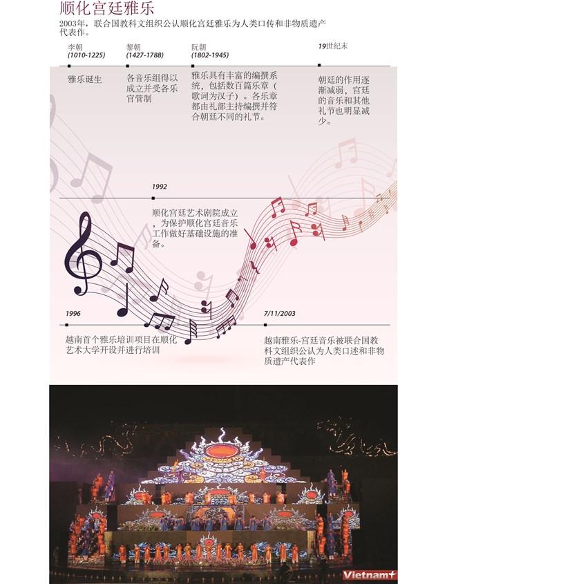 图表新闻:顺化宫廷雅乐 hinh anh 1