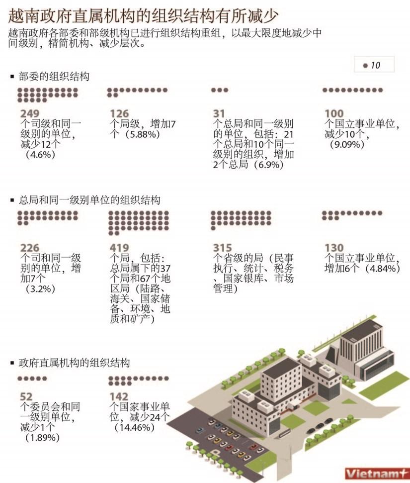 图表新闻:政府直属机构的组织结构有所减少 hinh anh 1