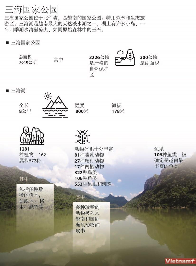 图表新闻:三海国家公园 hinh anh 1
