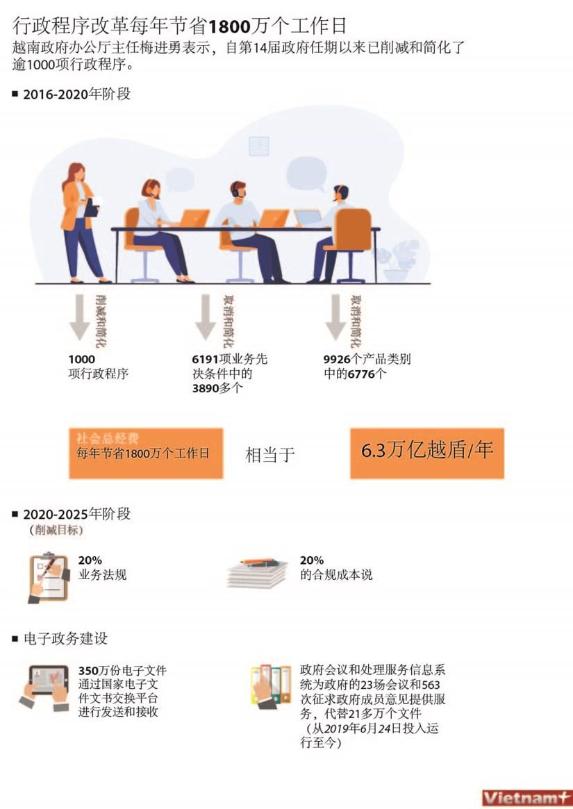 图表新闻:行政程序改革每年节省1800万个工作日 hinh anh 1
