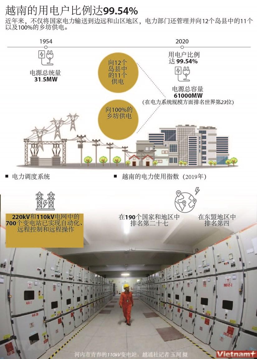 图表新闻:越南的用电户比例达99.54% hinh anh 1