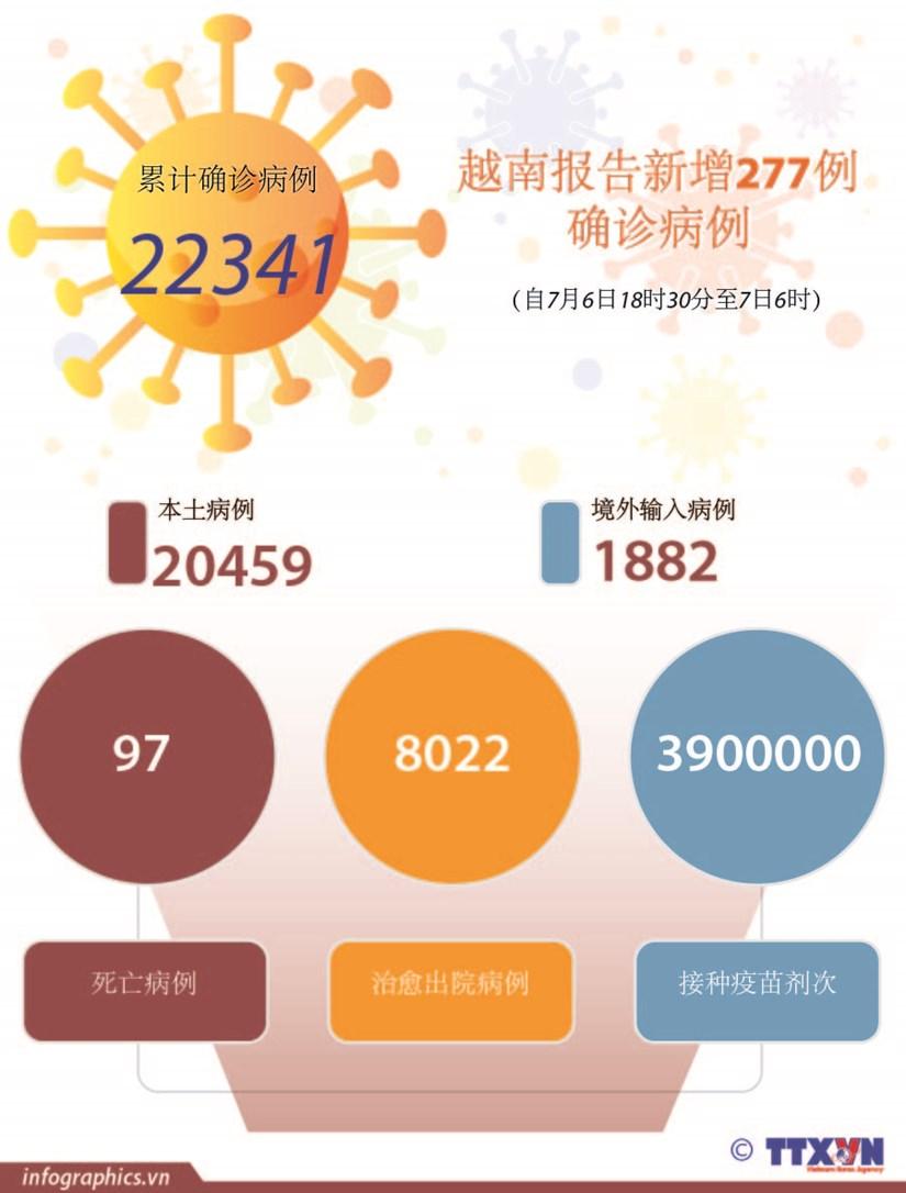 图表新闻:越南报告新增277例确诊病例 hinh anh 1