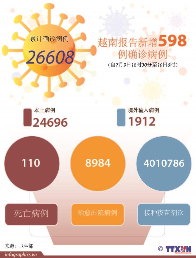 图表新闻:越南报告新增598例确诊病例 hinh anh 1