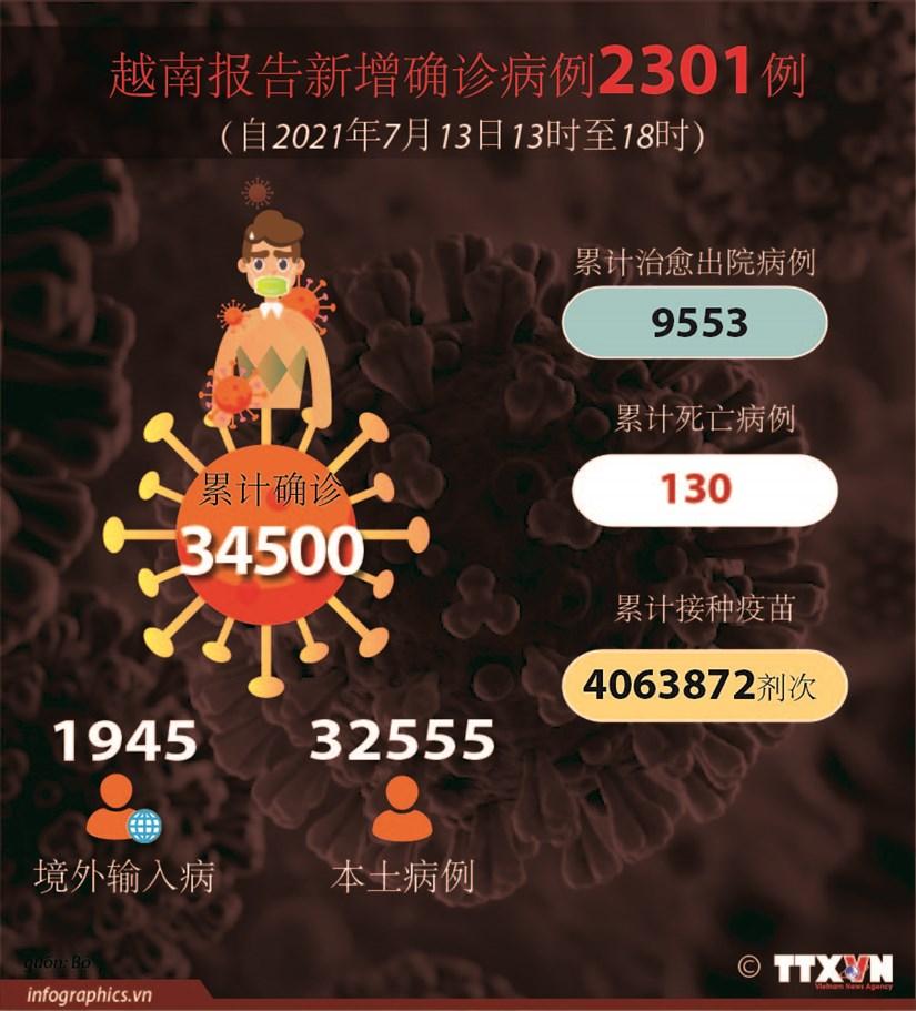 图表新闻:越南报告新增确诊病例2301例 hinh anh 1