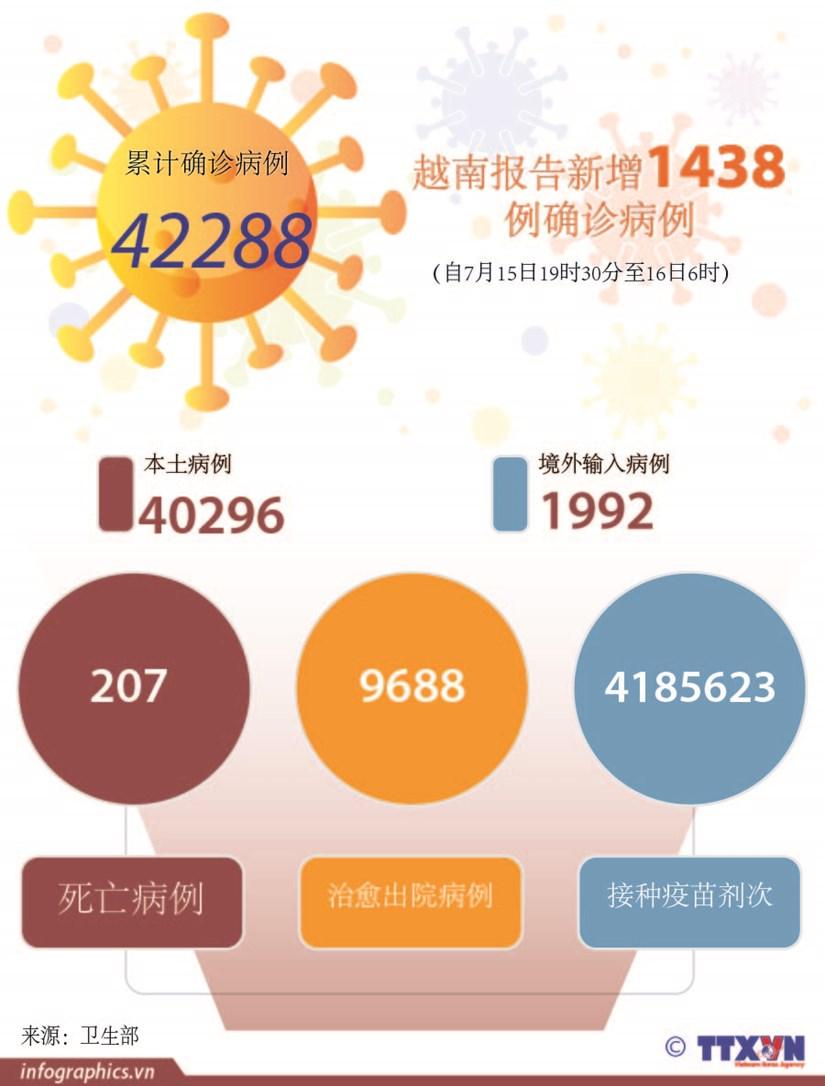 图表新闻:越南报告新增1438例确诊病例 hinh anh 1