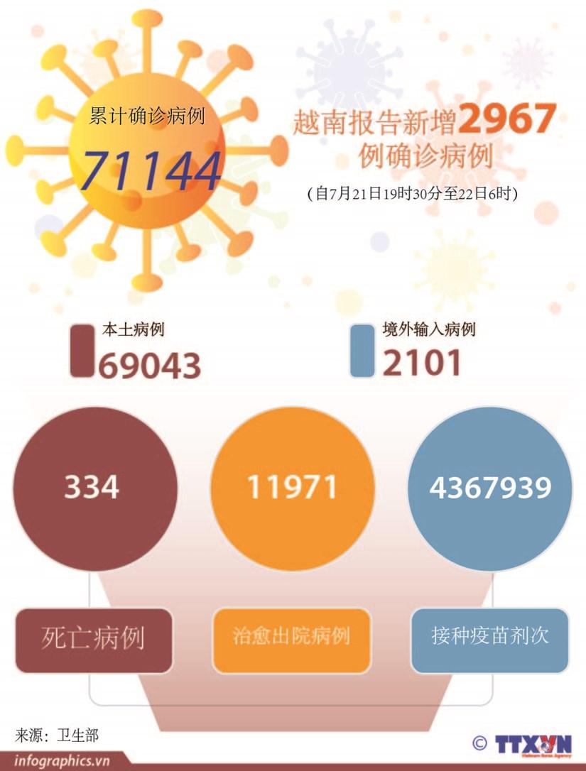图表新闻:越南报告新增2967例确诊病例 hinh anh 1