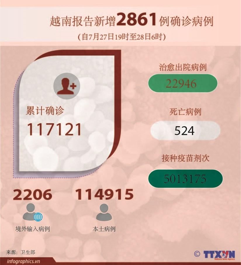 图表新闻:越南报告新增2861例确诊病例 hinh anh 1