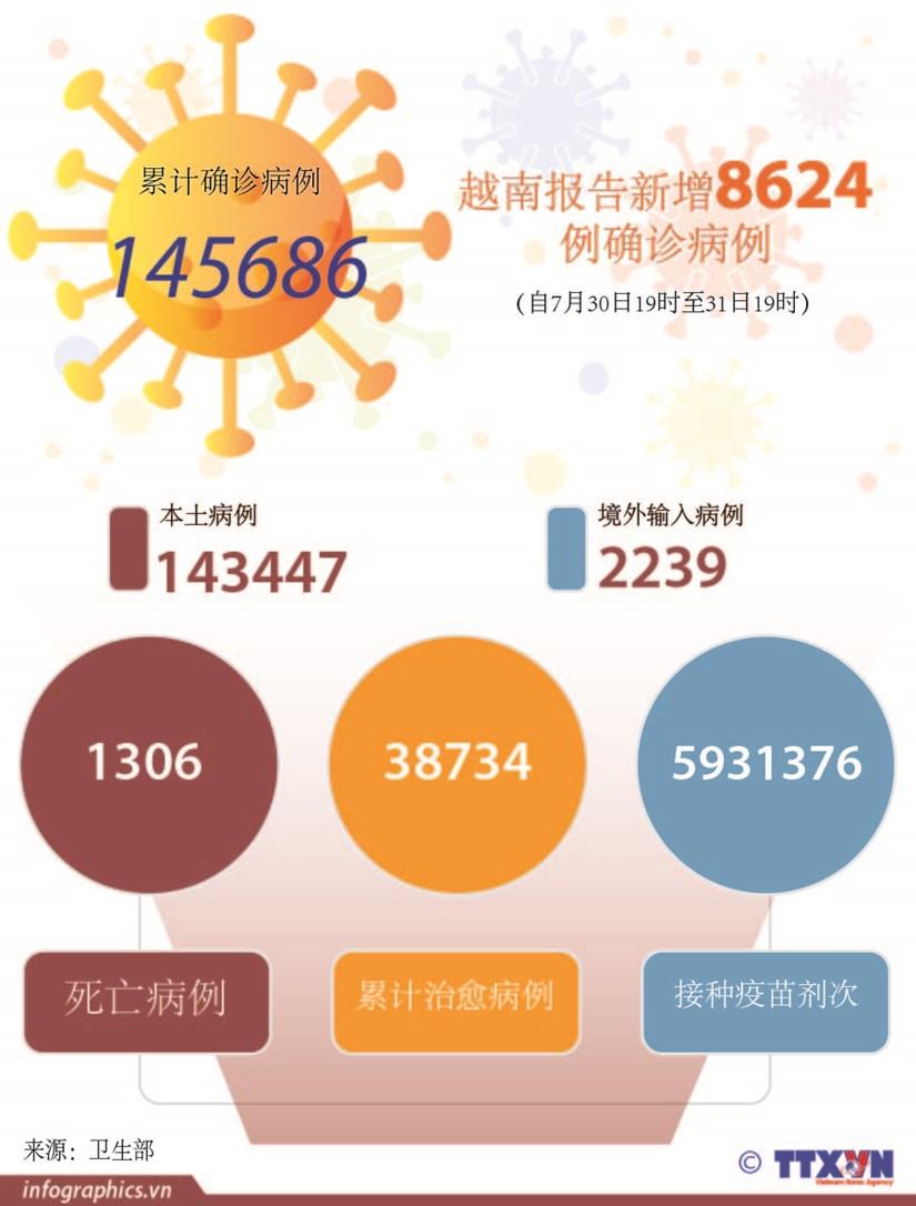 图表新闻:越南报告新增8624例确诊病例 hinh anh 1