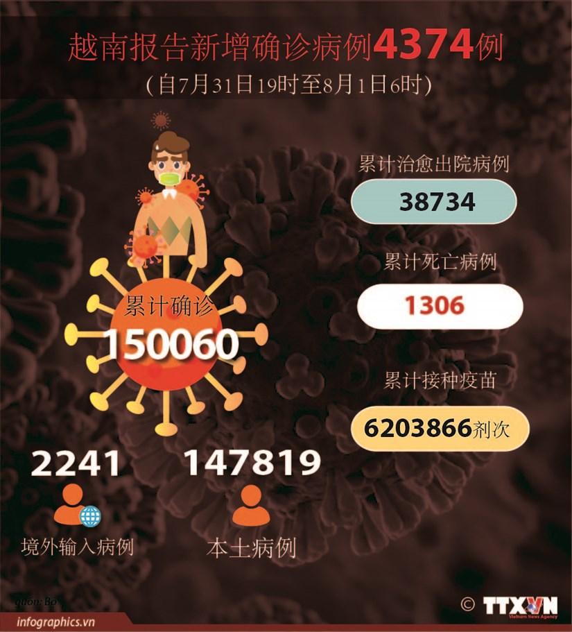 图表新闻:越南报告新增确诊病例4374例 累计死亡病例1306例 hinh anh 1