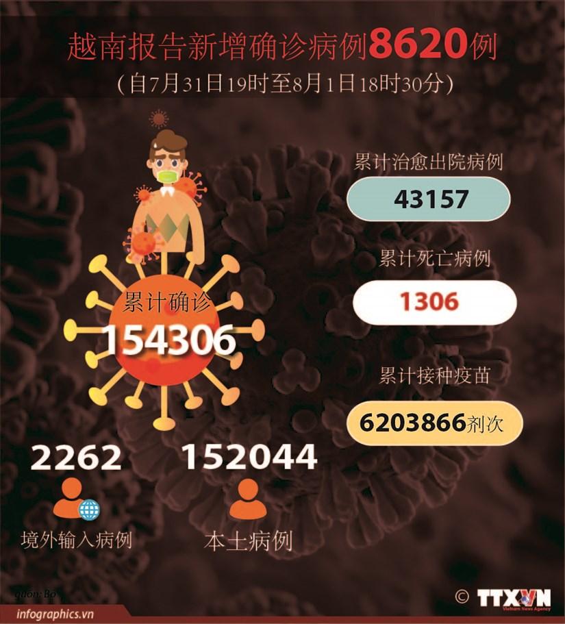 图表新闻:越南报告新增确诊病例8620例 hinh anh 1