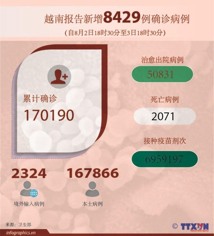 图表新闻:越南报告新增8429例确诊病例 hinh anh 1
