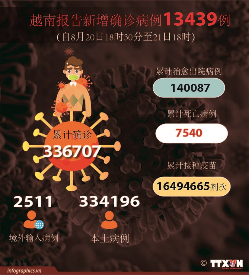 图表新闻:越南报告新增确诊病例13439例 新增治愈出院病例7272例 hinh anh 1